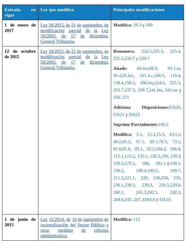 Dosier LGT Documentos de Google