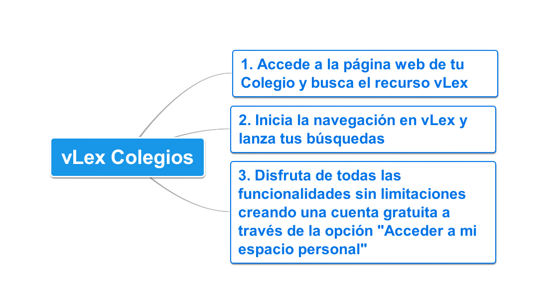 vLex Colegios acceso (4)