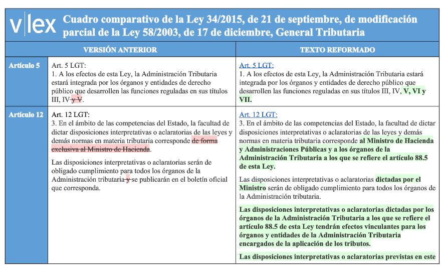 Cuadro comparativo de la Ley 34 2015 de 21 de septiembre de modificación parcial de la Ley 58 2003 de 17 de diciembre General Tributaria vLex España